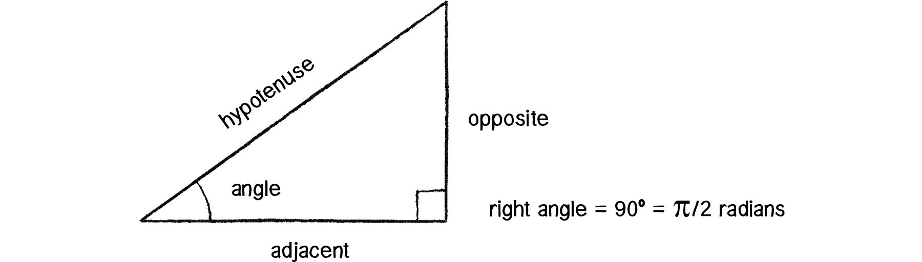 The Nature Of Code Lets Take This Diagram For Our 360 Degree Image
