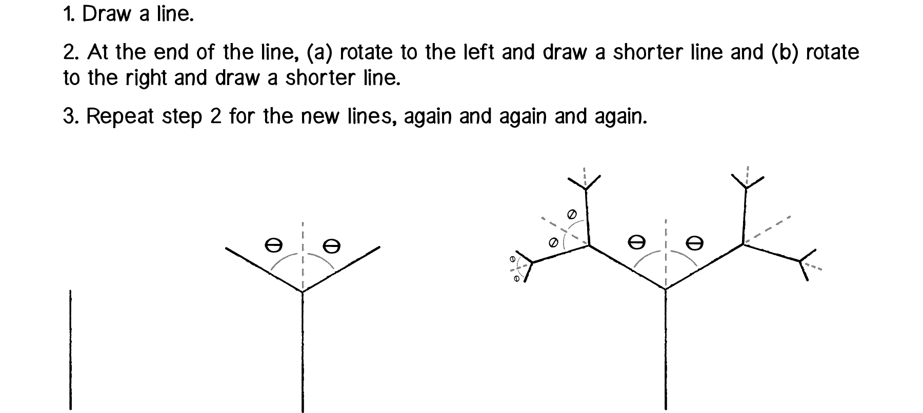 Breshman Line Drawing Algorithm Example : The nature of code