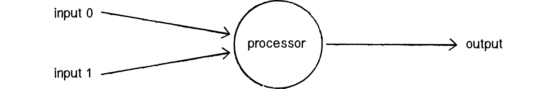 A diagram of a single layer perceptron