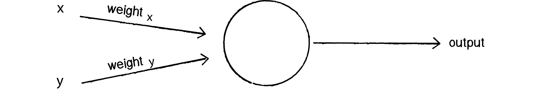 The Perceptron Weights - Source: natureofcode.com